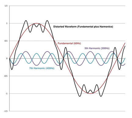 Mitigating Harmonics In Electrical Systems P3 News P3